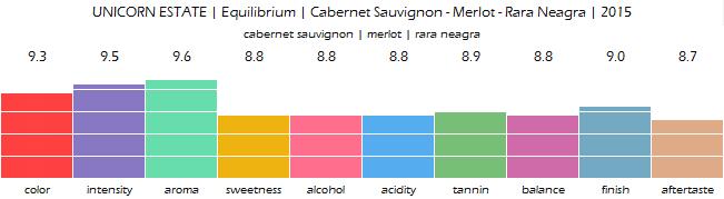 unicorn_estate_equilibrium_cabernet_sauvignon_merlot_rara_neagra_2015_review