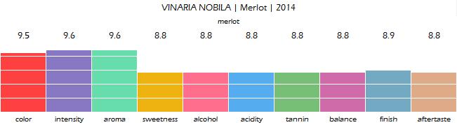 vinaria_nobila_merlot_2014_review