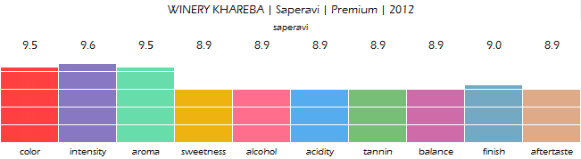 winery_khareba_saperavi_premium_2012_review