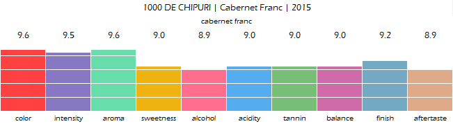 1000_DE_CHIPURI_Cabernet_Franc_2015_review
