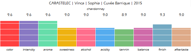CARASTELEC_Vinca_Sophia_Cuvee_Barrique_2015_review