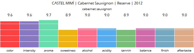 CASTEL_MIMI_Cabernet_Sauvignon_Reserve_2012_review
