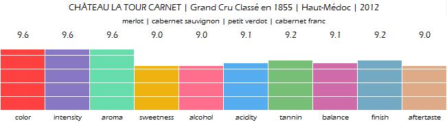 CHATEAU_LA_TOUR_CARNET_Grand_Cru_Classe_Haut_Medoc_2012_review