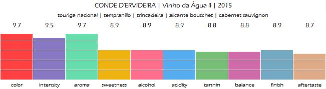 CONDE_DERVIDEIRA_Vinho_da_Agua_II_2015_review