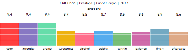 CRICOVA_Prestige_Pinot_Grigio_2017_review