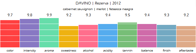 DAVINO_Rezerva_2012_review
