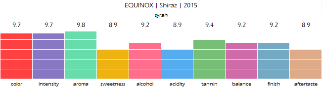 EQUINOX_Shiraz_2015_review