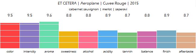 ET_CETERA_Aeroplane_Cuvee_Rouge_2015_review