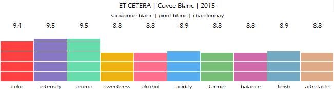 ET_CETERA_Cuvee_Blanc_2015_review
