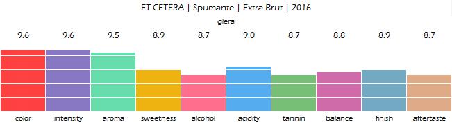 ET_CETERA_Spumante_Extra_Brut_2016_review