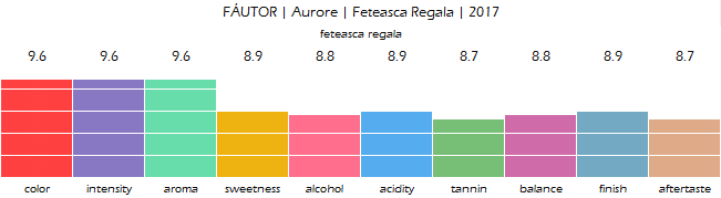 FAUTOR_Aurore_Feteasca_Regala_2017_review