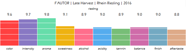 FAUTOR_Late_Harvest_Rhein_Riesling_2016_review