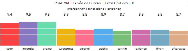 PURCARI_Cuvee_de_Purcari_Extra_Brut_Alb_review