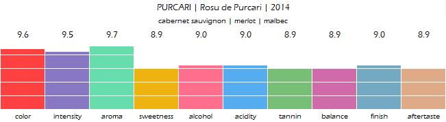 PURCARI_Rosu_de_Purcari_2014_review