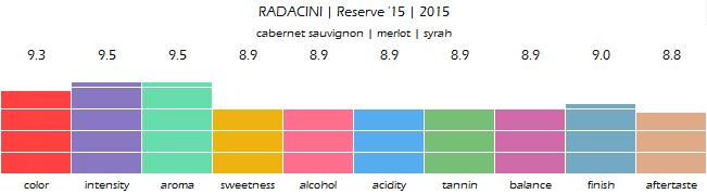 RADACINI_Reserve_15_2015_review