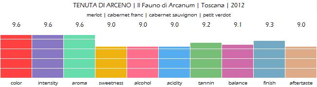 TENUTA_DI_ARCENO_Il_Fauno_di_Arcanum_Toscana_2012_review
