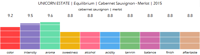 UNICORN_ESTATE_Equilibrium_Cabernet_Sauvignon_Merlot_2015_review