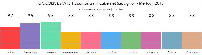 UNICORN_ESTATE_Equilibrium_Cabernet_Sauvignon_Merlot_2015_review