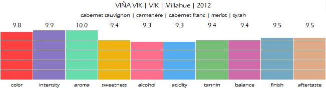 VINA_VIK_VIK_Millahue_2012_review