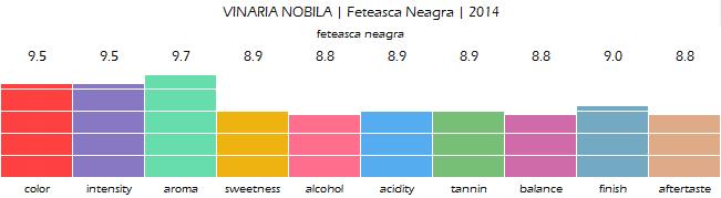 VINARIA_NOBILA_Feteasca_Neagra_2014_review
