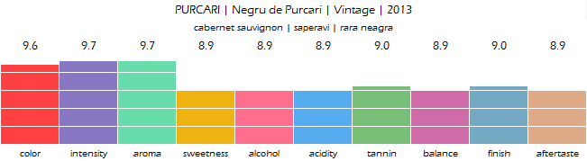 PURCARI_Negru_de_Purcari_Vintage_2013_review