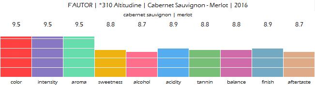 FAUTOR_310_Altitudine_Cabernet_Sauvignon_Merlot_2016_review