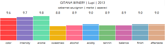 GITANA_WINERY_Lupi_2013_review