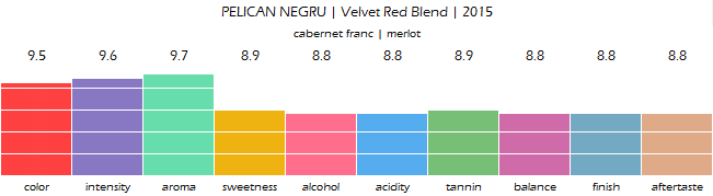 PELICAN_NEGRU_Velvet_Red_Blend_2015_review