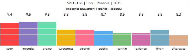 SALCUTA_Eno_Reserva_2015_review