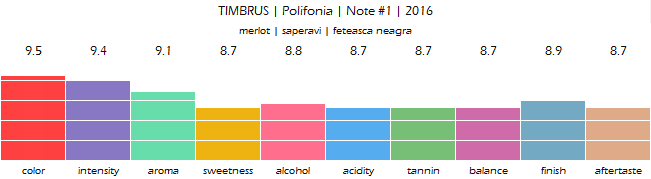 TIMBRUS_Polifonia_Note_N1_2016_review