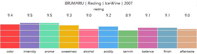 BRUMARIU_Riesling_Ice_Wine_2007_review