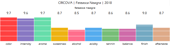 CRICOVA_Feteasca_Neagra_2018_review
