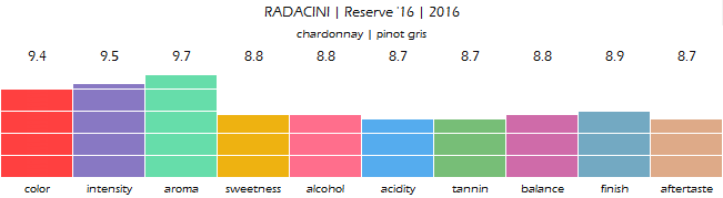 RADACINI_Reserve_16_2016_review