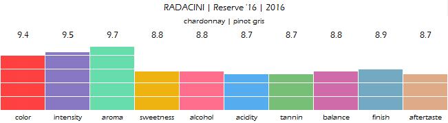 RADACINI_Reserve_16_2016_review