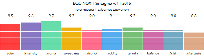 EQUINOX_Sintagma_v1_2015_review