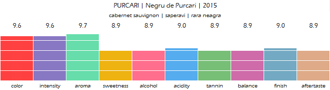 PURCARI_Negru_de_Purcari_2015_review