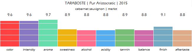 TARABOSTE_Pur_Aristocratic_2015_review