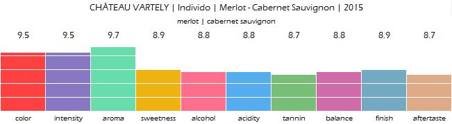 CHATEAU_VARTELY_Individo_Merlot_Cabernet_Sauvignon_2015_review