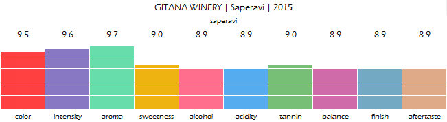 GITANA_WINERY_Saperavi_2015_review