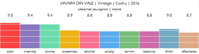 VINARIA_DIN_VALE_Vintage_Codru_2016_review