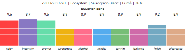 ALPHA_ESTATE_Ecosystem_Sauvignon_Blanc_Fume_2016_review