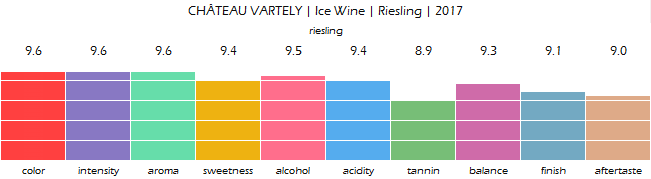 CHATEAU_VARTELY_Ice_Wine_Riesling_2017_review