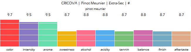 CRICOVA_Pinot_Meunier_Extra_Sec_review