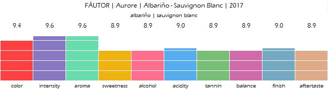 FAUTOR_Aurore_Albarino_Sauvignon_Blanc_2017_review