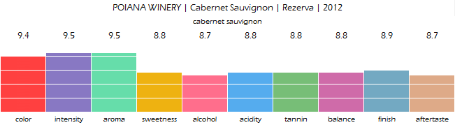 POIANA_WINERY_Cabernet_Sauvignon_Rezerva_2012_review