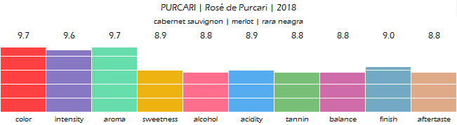 PURCARI_Rose_de_Purcari_2018_review