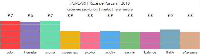 PURCARI_Rose_de_Purcari_2018_review