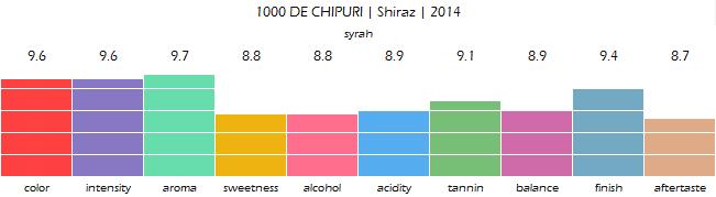 1000_DE_CHIPURI_Shiraz_2014_review