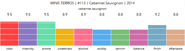 MINIS_TERRIOS_No_113_Cabernet_Sauvignon_2014_review