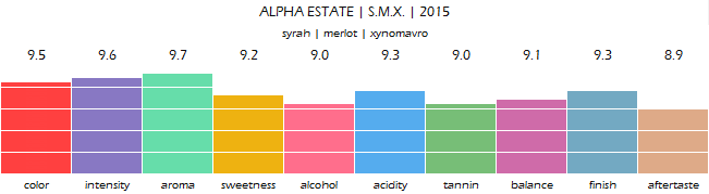 ALPHA_ESTATE_SMX_2015_review
